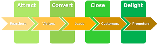 inbound marketing flowchart