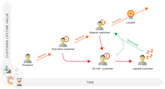 customer lifetime value simple diagram