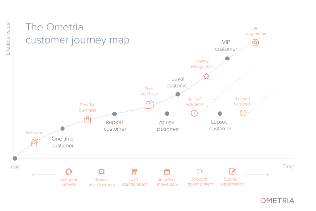 ometria customer journey map .png