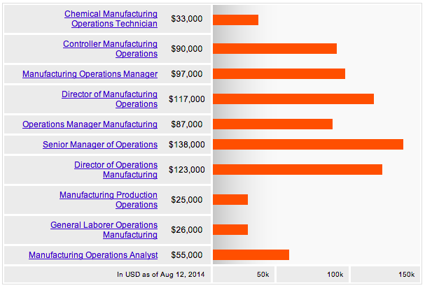 What Your Peers Are Getting Paid For Your Food Manufacturing Job