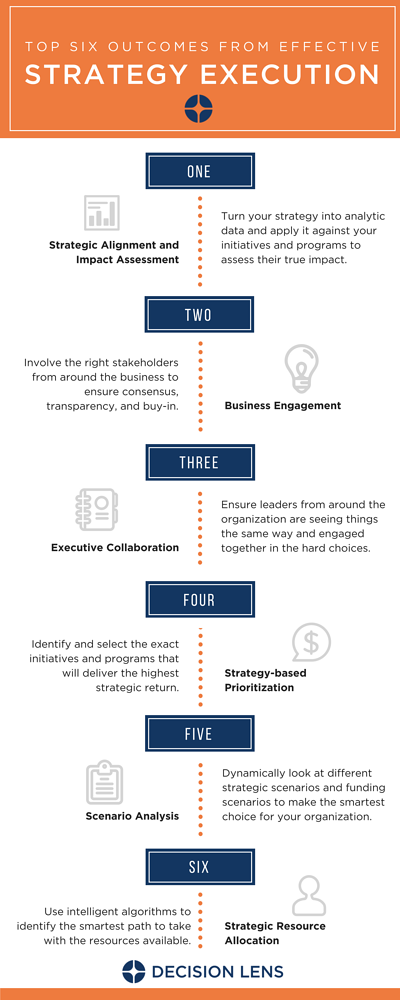 Strategy Execution Infographic