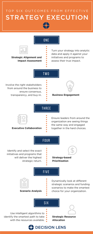 The Top 6 Outcomes From Effective Strategy Execution