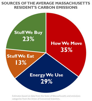 sources-of-the-avg-ma-resident-carbon-emissions-fullsize_large_landscape