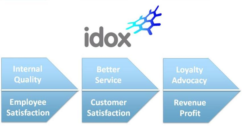 Integrated Service Management at Idox