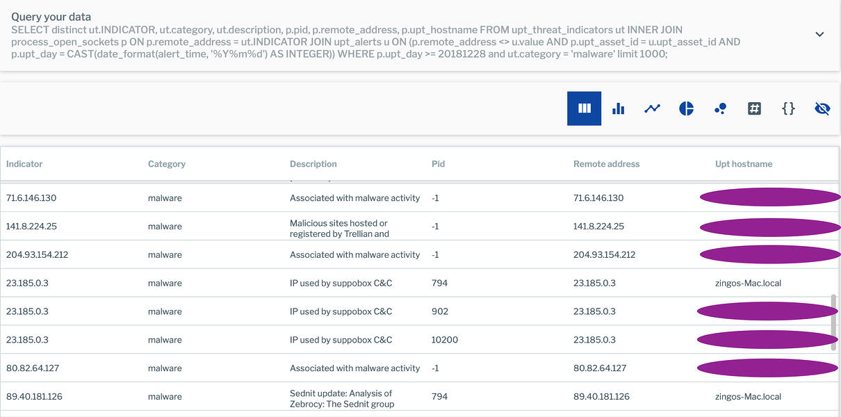Query results - results not yet detected in alerts