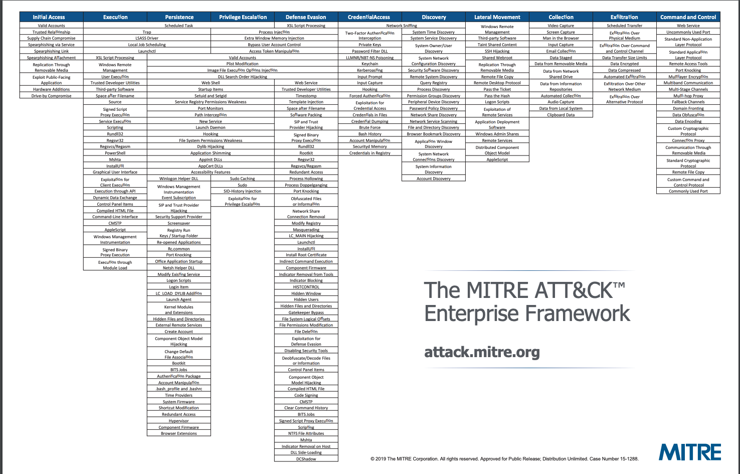 MITRE ATT&CK Framework for Enterprises