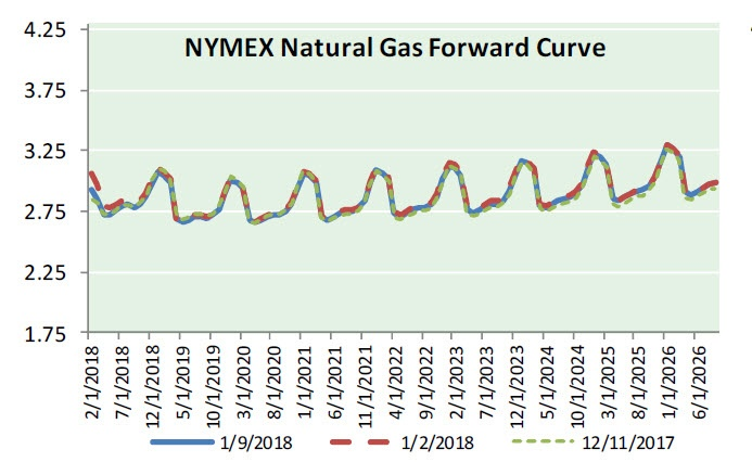 Natural Gas News - January 10, 2018