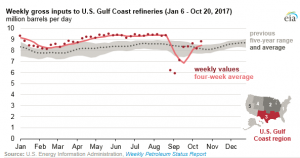 Gulf Coast Refinery Runs are Approaching Levels Seen Prior to Hurricane Harvey