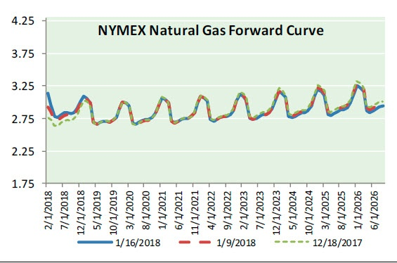 Natural Gas News - January 17, 2018
