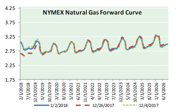 Natural Gas News - January 3, 2018