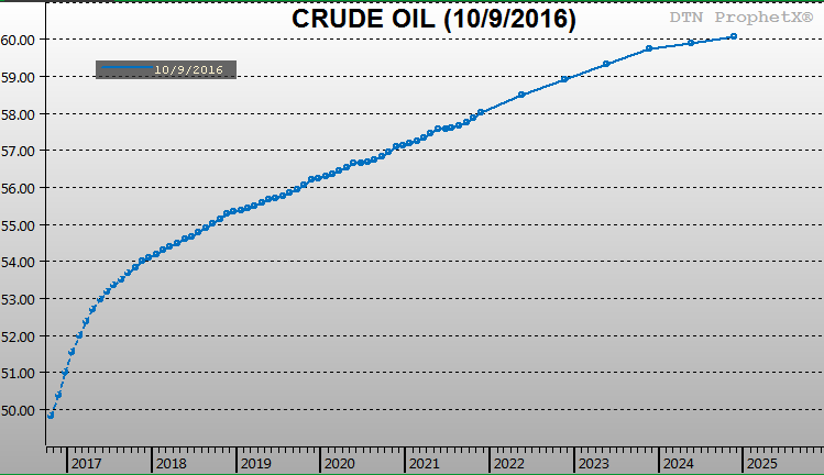 Predicting the Future? Oil Market Futures Fundamentals