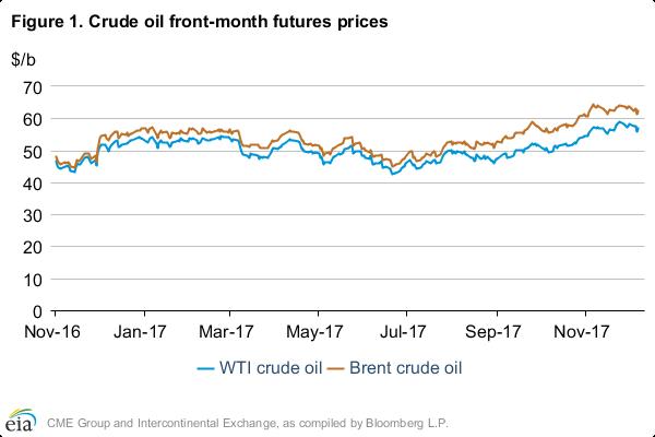 Short-Term Energy Outlook: Crude Oil
