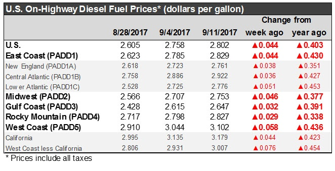 Retail Diesel and Gasoline Prices
