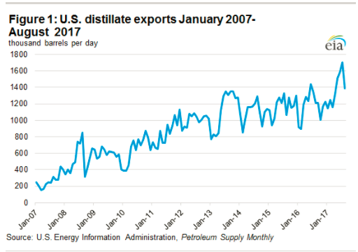 An Increasingly Large Share of U.S. Distillate Production is Exported