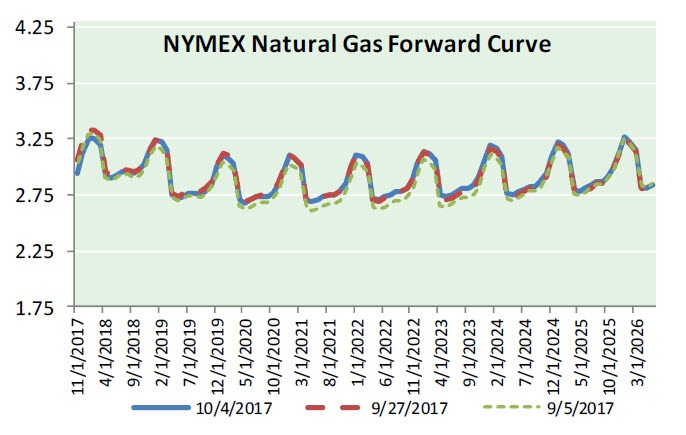 Nat Gas News - October 11, 2017