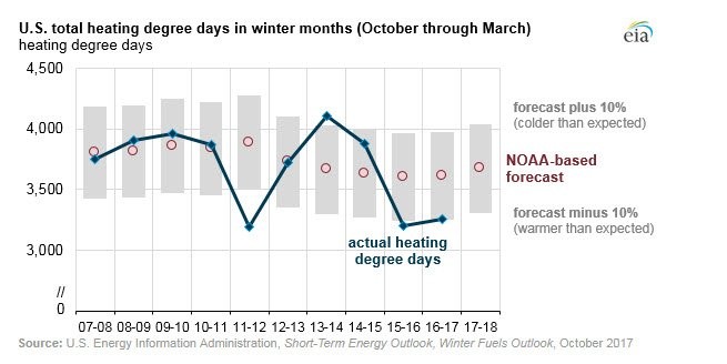 Winter Heating Costs likely to be Higher This Winter than Last Winter