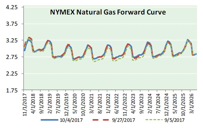Nat Gas News - October 18, 2017