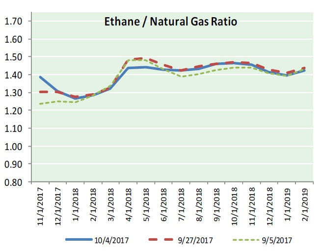 Nat Gas News - October 19, 2017