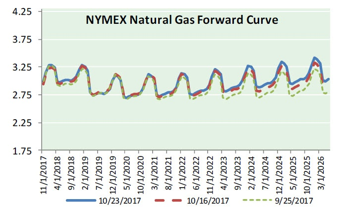 Nat Gas News - October 25, 2017