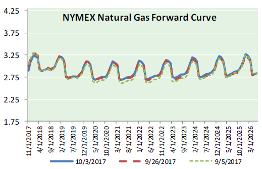 Nat Gas News - October 4, 2017