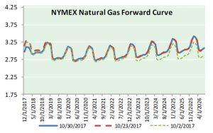 Nat Gas News - November 1, 2017