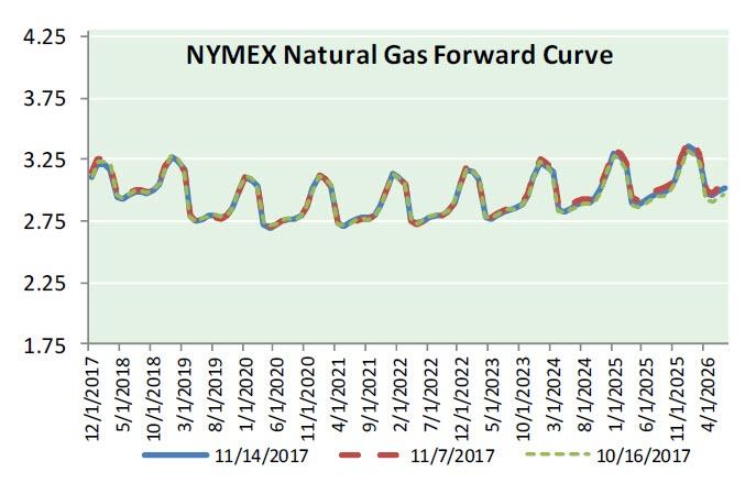 Nat Gas News - November 15, 2017