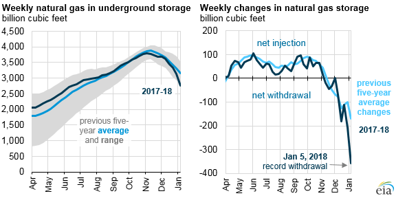 Cold Snap Leads to Record Nat Gas Withdrawal