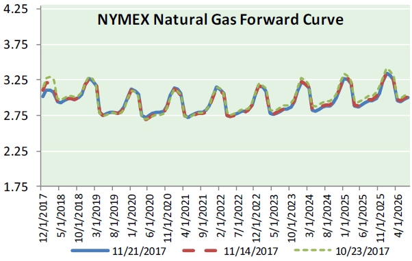 Nat Gas News - November 22, 2017