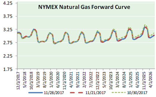 Natural Gas News - November 29, 2017