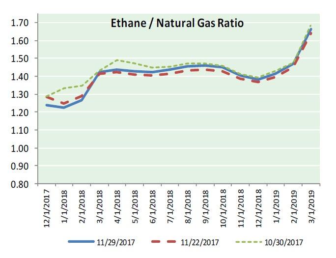 Natural Gas News - November 30, 2017