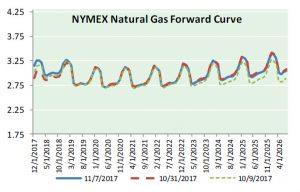 Nat Gas News - November 8, 2017