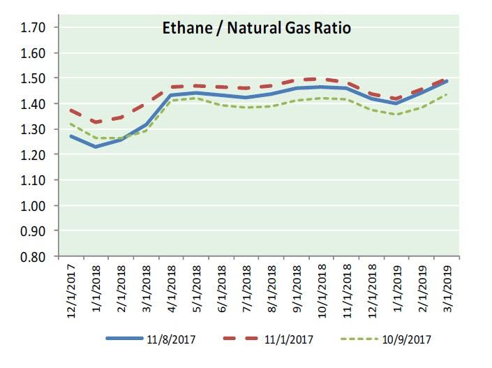 Nat Gas News - November 9, 2017