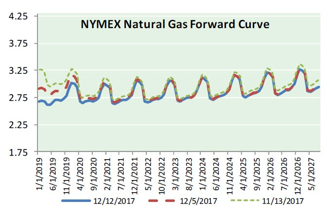 Natural Gas News - December 13, 2017