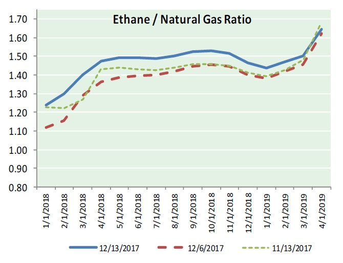 Natural Gas News - December 14, 2017