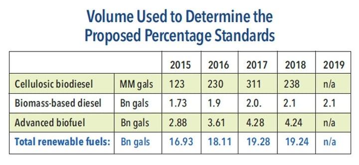 Q3 Summary: Renewable Fuels