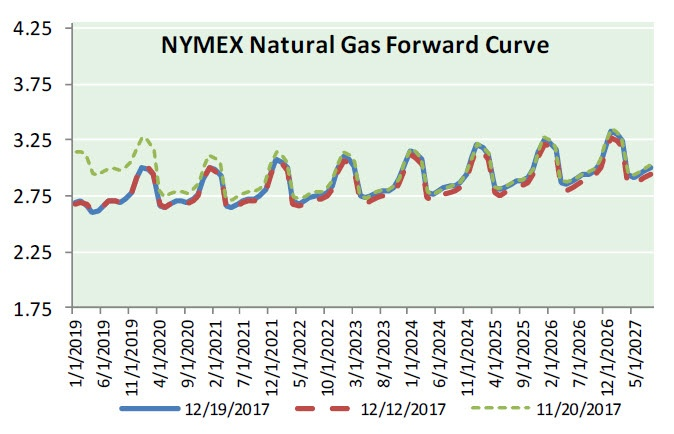 Natural Gas News - December 20, 2017