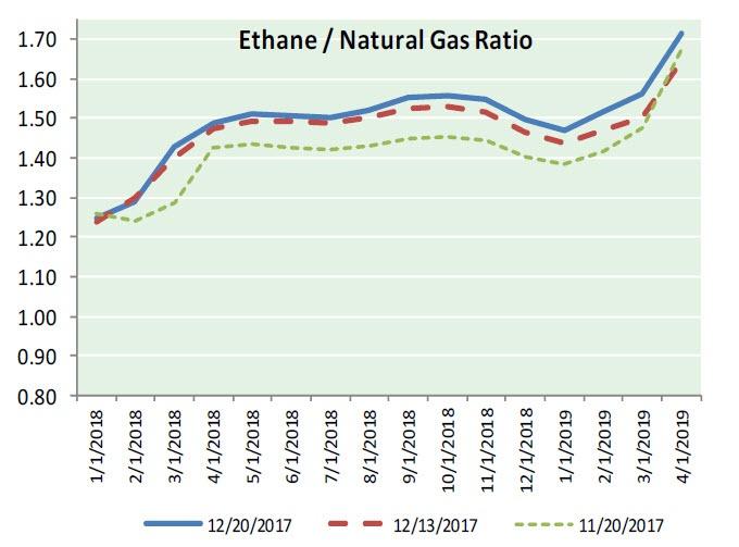 Natural Gas News - December 21, 2017