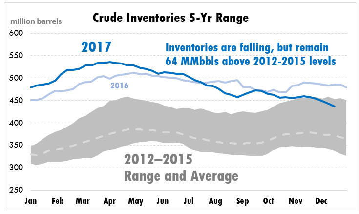 EIA Inventory Levels – Analysis