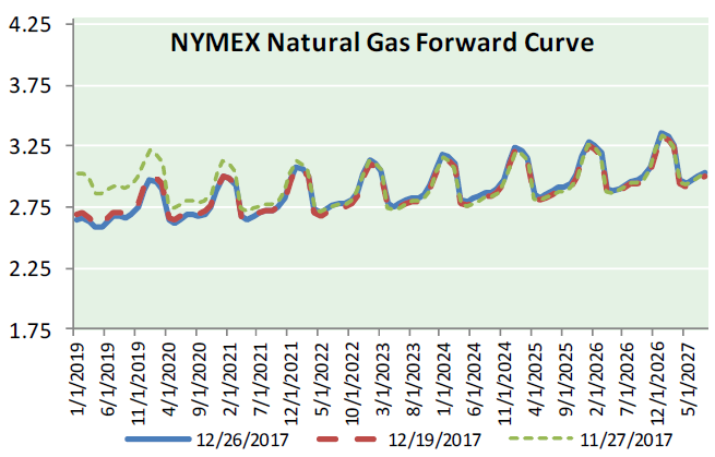Natural Gas News - December 27, 2017