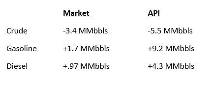 Today's Market Trend