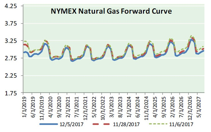 Natural Gas News - December 6, 2017