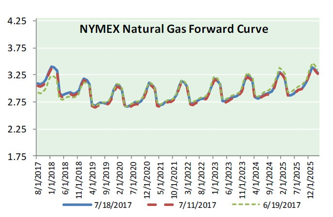 Nat Gas News - July 19, 2017