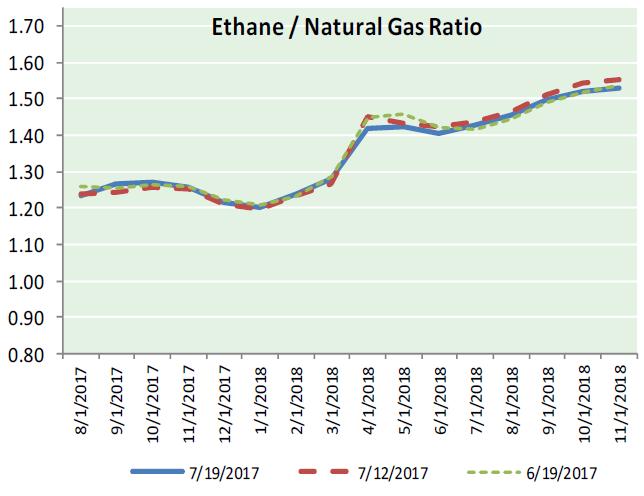 Natural Gas News - July 20, 2017