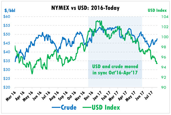 Dollar-Adjusted Oil Prices Tell a Different Story