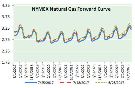 Natural Gas News - July 26, 2017