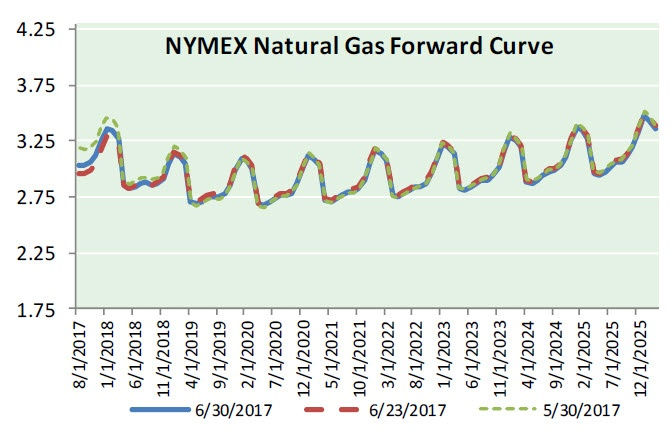 Nat Gas News – July 5, 2017
