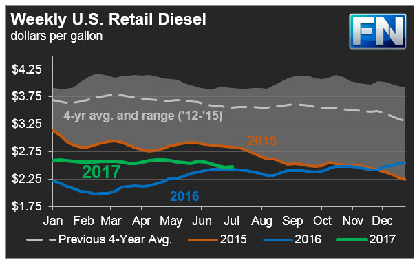 Gasoline and Diesel Retail Prices
