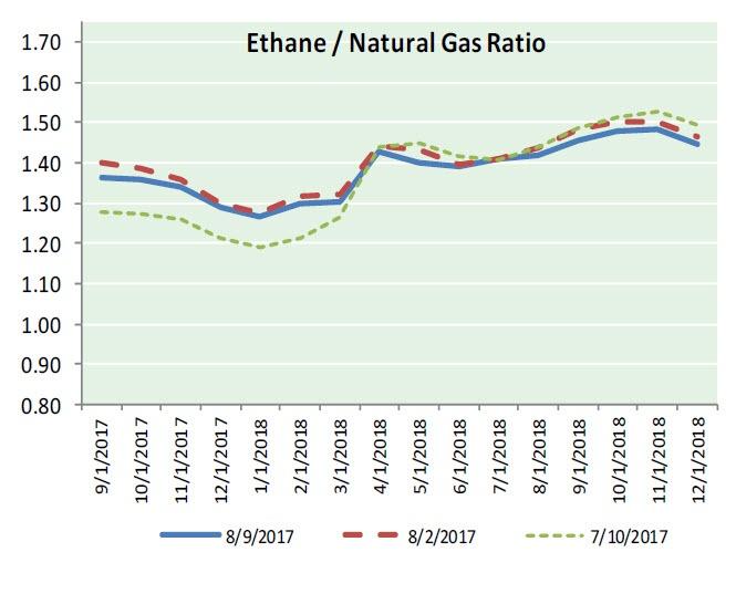 Natural Gas News - August 10, 2017