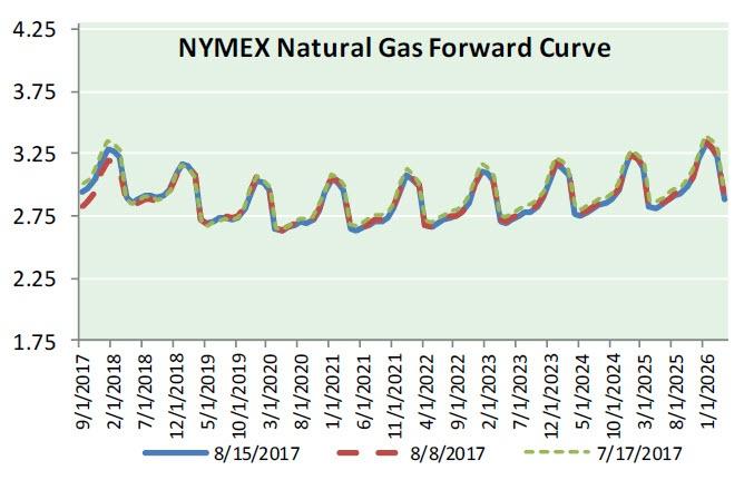 Nat Gas News - August 16 2017