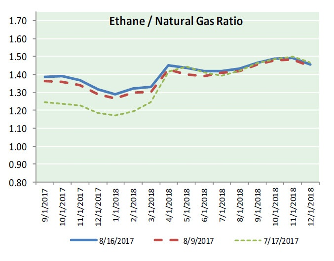 Nat Gas News - August 17 2017